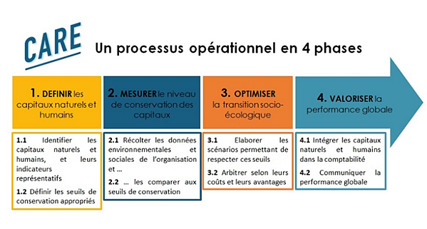 processus-care-4-phases