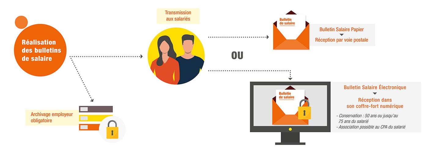 Explication en image du Bulletin de salaire électronique