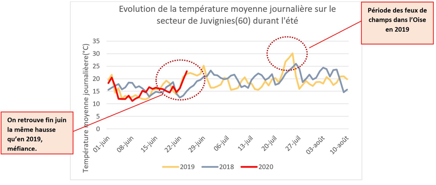 Evolution de la température moyenne journalière sur le secteur de Juvignies(60) durant l'été