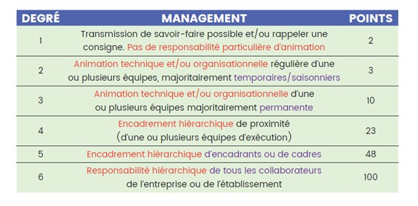 Les conventions collectives territoriales