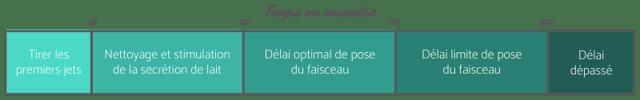 ISAGRI - 2021 - Délai entre la préparation de la mamelle et la pose du faisceau - 0120