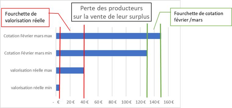 Différence de prix de vente du surplus de pomme de terre