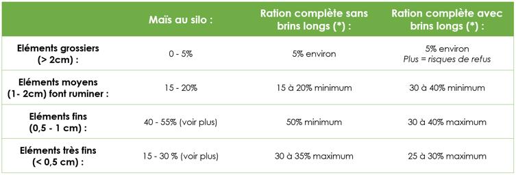 Les bornes et les recommandations BTPL (rations à base de maïs, pauvres en celluloses)