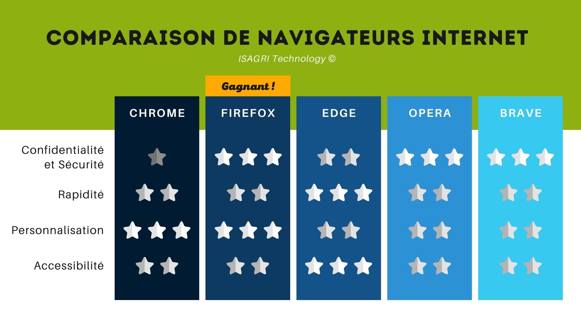Comparaison navigateur Edge Firefox Chrome Brave Opera